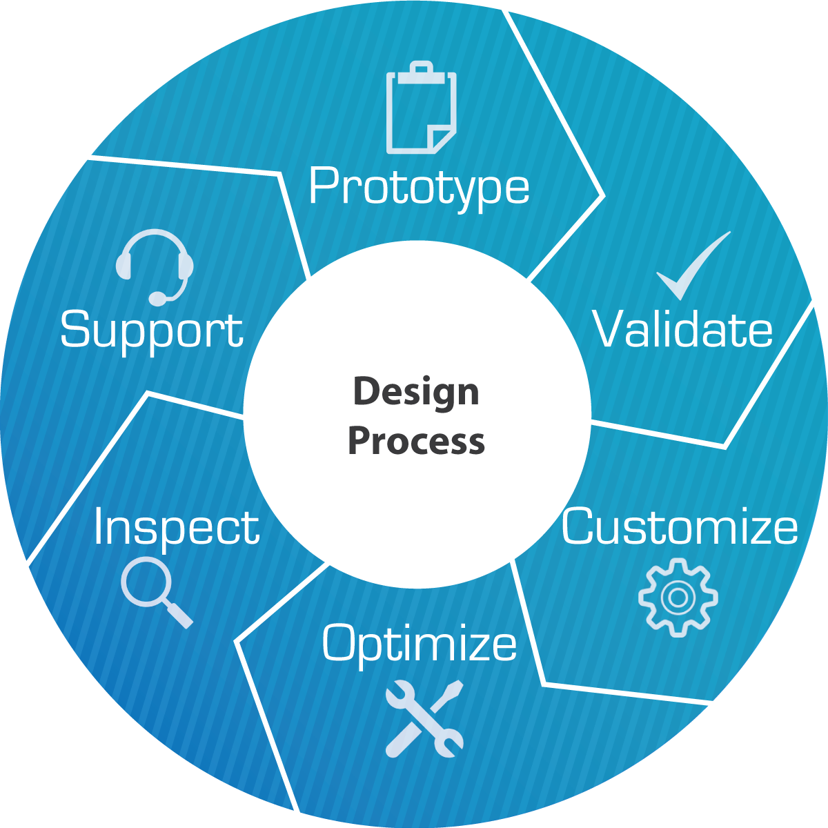 Design Process Pactech