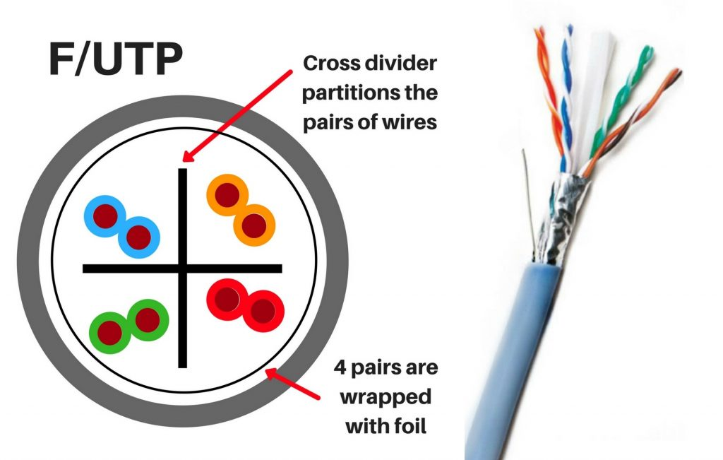 the difference between f utp and u ftp in cat6a cables pactech
